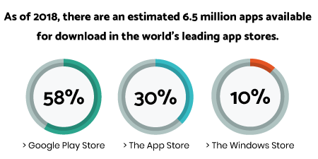 As of 2018, there are an estimated 6.5 million apps available for download in the world's leading app stores.