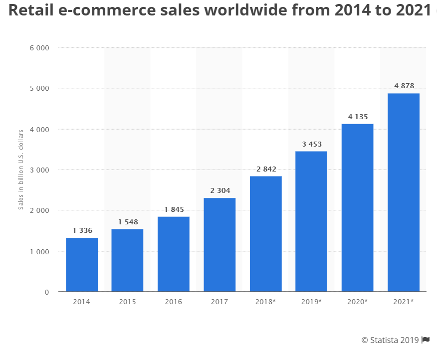 Retail e-commerce sales worldwide from 2014 to 2021