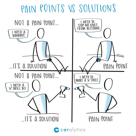 Pain Points vs Solutions