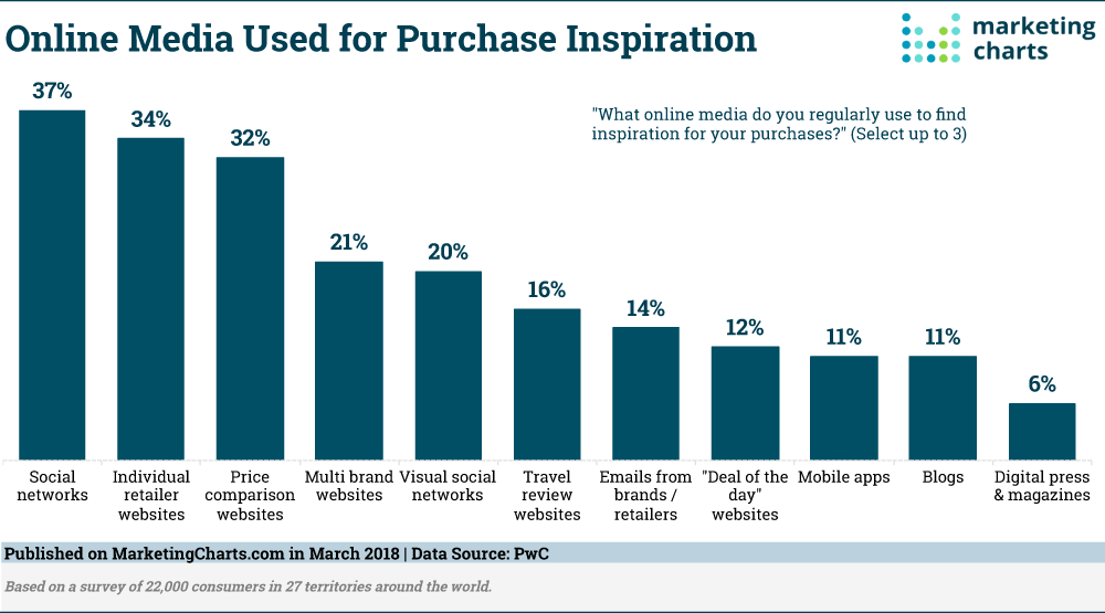 Online media used for purchase inspiration