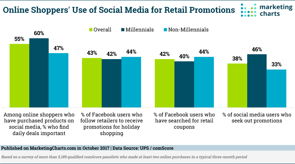 Online shoppers' use of social media for retail promotions