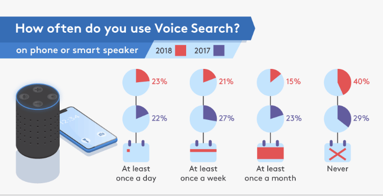 Statistica voice search