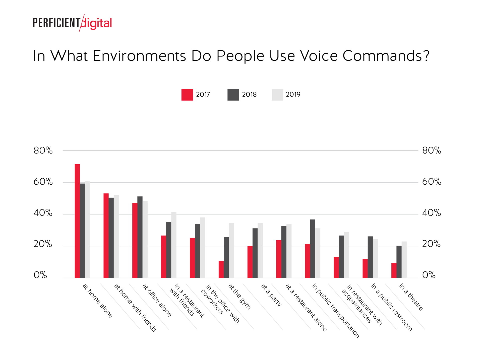 Environments for voice search